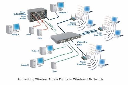 پروژه پایانی کامپیوتر - شبکه های بی سیم (Wireless)